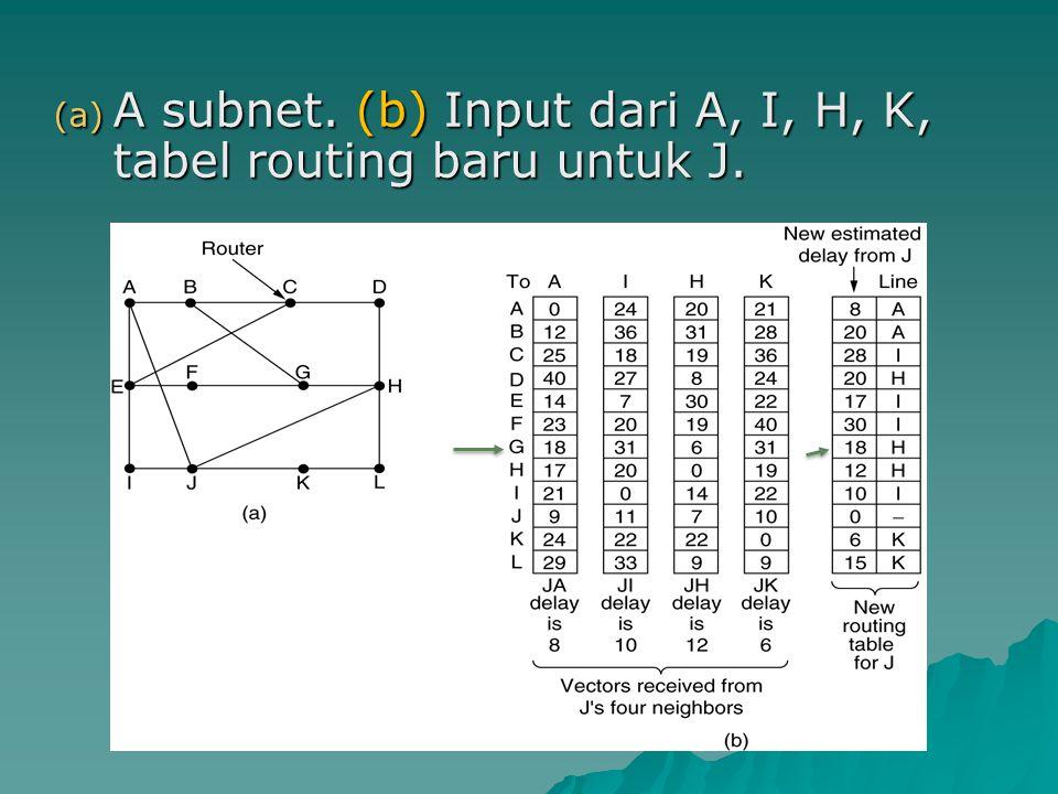 (a) A subnet. (b) Input dari A, I, H, K, tabel routing baru untuk J.
