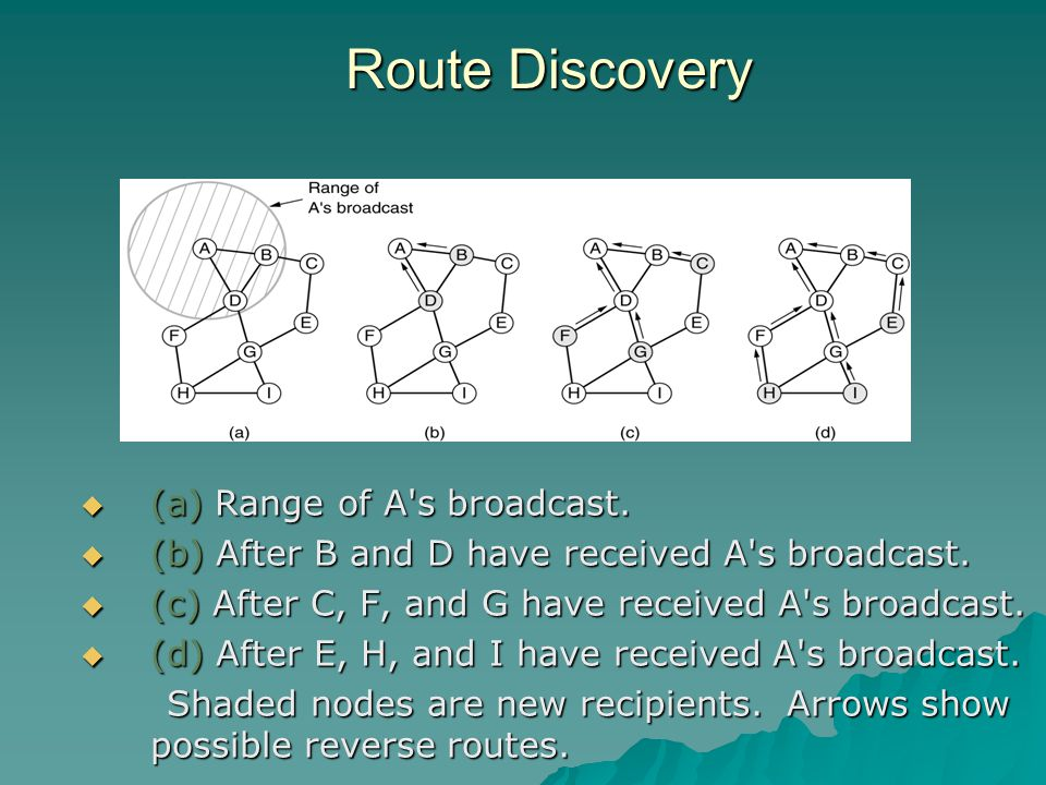 Route Discovery  (a) Range of A s broadcast. (b) After B and D have received A s broadcast.