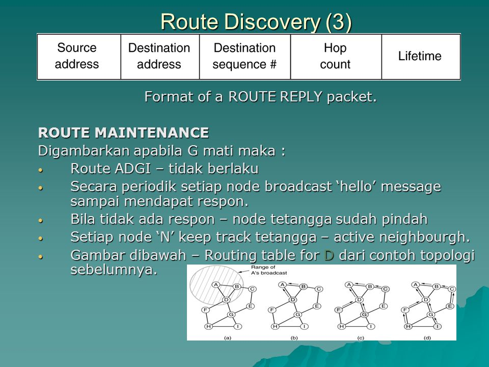 Route Discovery (3) Format of a ROUTE REPLY packet.