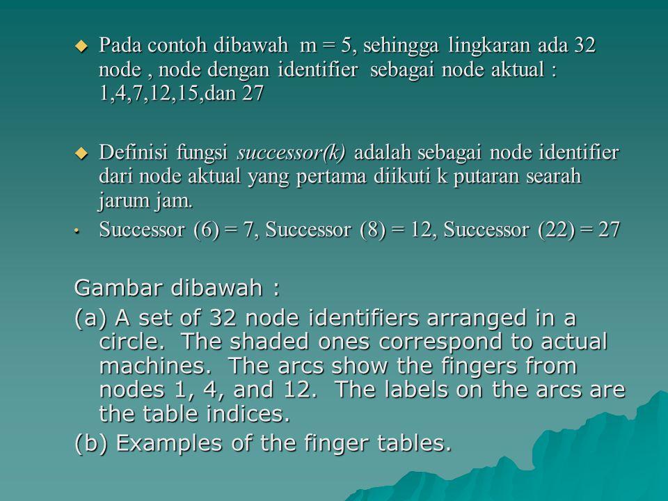  Pada contoh dibawah m = 5, sehingga lingkaran ada 32 node, node dengan identifier sebagai node aktual : 1,4,7,12,15,dan 27  Definisi fungsi success
