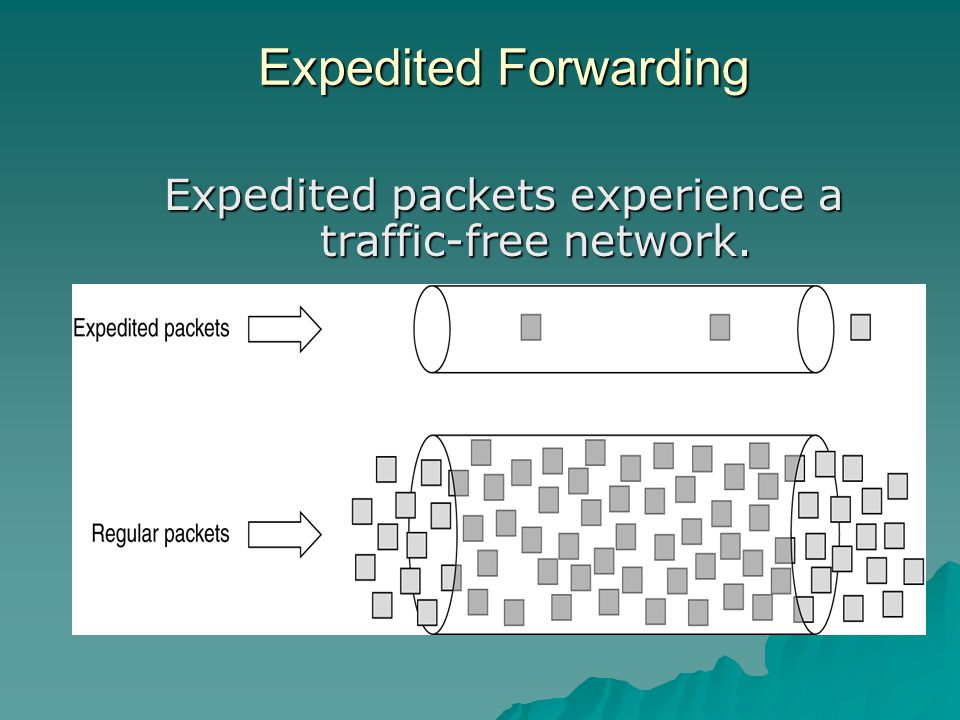 Expedited Forwarding Expedited packets experience a traffic-free network.