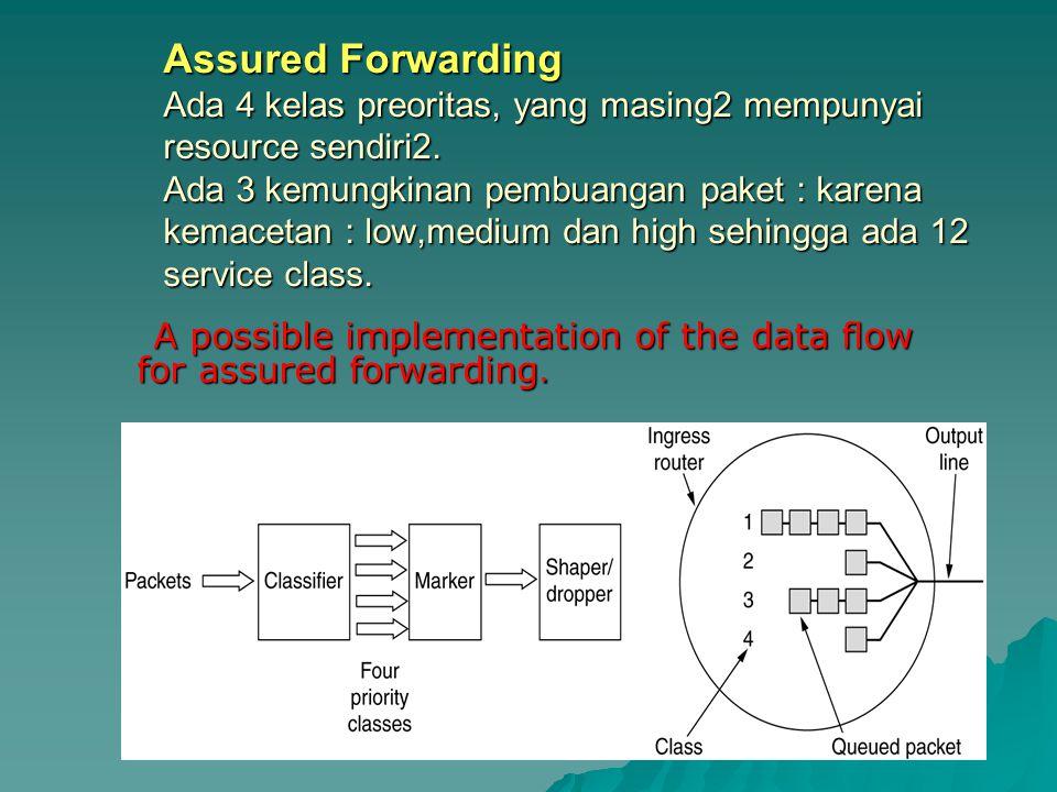 Assured Forwarding Ada 4 kelas preoritas, yang masing2 mempunyai resource sendiri2. Ada 3 kemungkinan pembuangan paket : karena kemacetan : low,medium