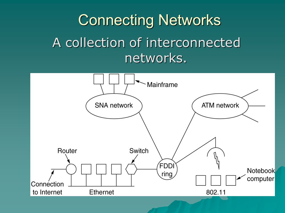 Connecting Networks A collection of interconnected networks.