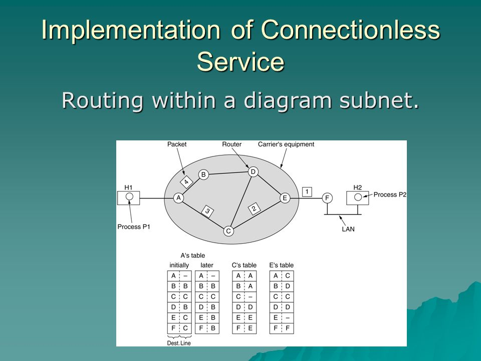 Implementation of Connectionless Service Routing within a diagram subnet.