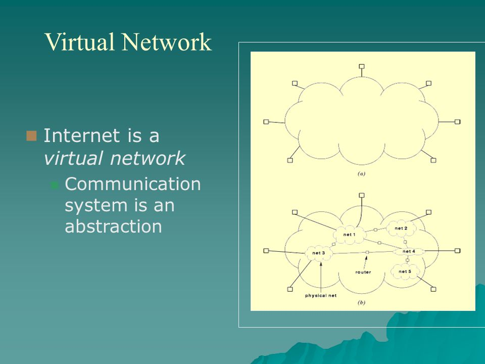 Virtual Network Internet is a virtual network Communication system is an abstraction