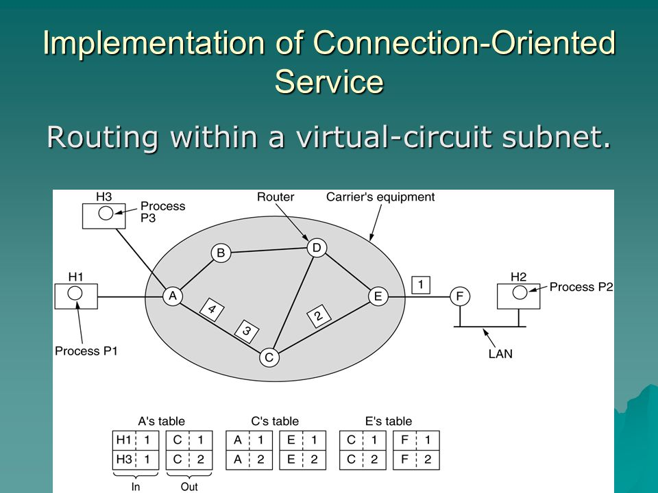 Implementation of Connection-Oriented Service Routing within a virtual-circuit subnet.