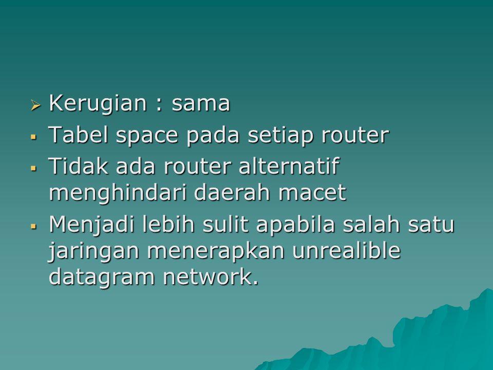  Kerugian : sama  Tabel space pada setiap router  Tidak ada router alternatif menghindari daerah macet  Menjadi lebih sulit apabila salah satu jar