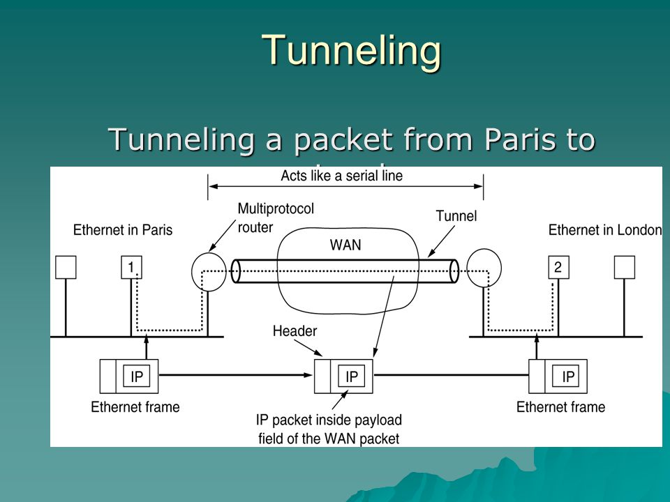 Tunneling Tunneling a packet from Paris to London.