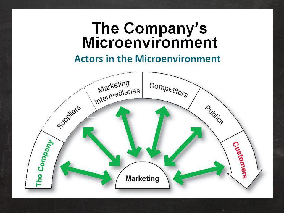 The Company Dalam merancang rencana pemasaran, manajemen pemasaran memperhitungkan kelompok lain perusahaan (manajemen puncak, keuangan, riset dan pengembangan, pembelian, operasi dan akuntansi).