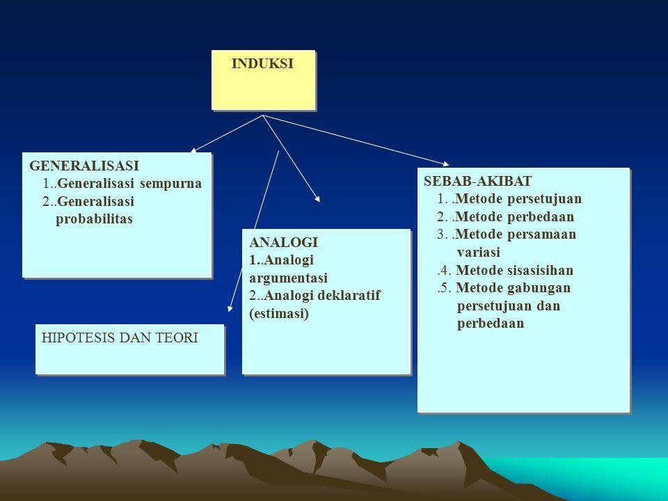 INDUKSI GENERALISASI 1..Generalisasi sempurna 2..Generalisasi probabilitas GENERALISASI 1..Generalisasi sempurna 2..Generalisasi probabilitas ANALOGI 1..Analogi argumentasi 2..Analogi deklaratif (estimasi) ANALOGI 1..Analogi argumentasi 2..Analogi deklaratif (estimasi) SEBAB-AKIBAT 1..Metode persetujuan 2..Metode perbedaan 3..Metode persamaan variasi.4.