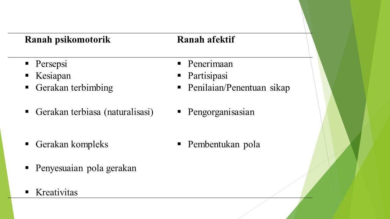Ranah psikomotorikRanah afektif  Persepsi  Penerimaan  Kesiapan  Partisipasi  Gerakan terbimbing  Penilaian/Penentuan sikap  Gerakan terbiasa (