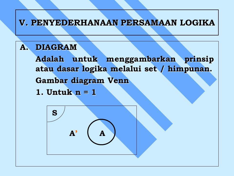 V. PENYEDERHANAAN PERSAMAAN LOGIKA A.DIAGRAM Adalah untuk menggambarkan prinsip atau dasar logika melalui set / himpunan. Gambar diagram Venn 1. Untuk