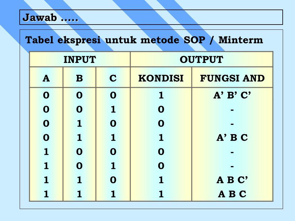 Jawab ….. Tabel ekspresi untuk metode SOP / Minterm INPUTOUTPUT ABCKONDISIFUNGSI AND 0000111100001111 0011001100110011 0101010101010101 10010011100100