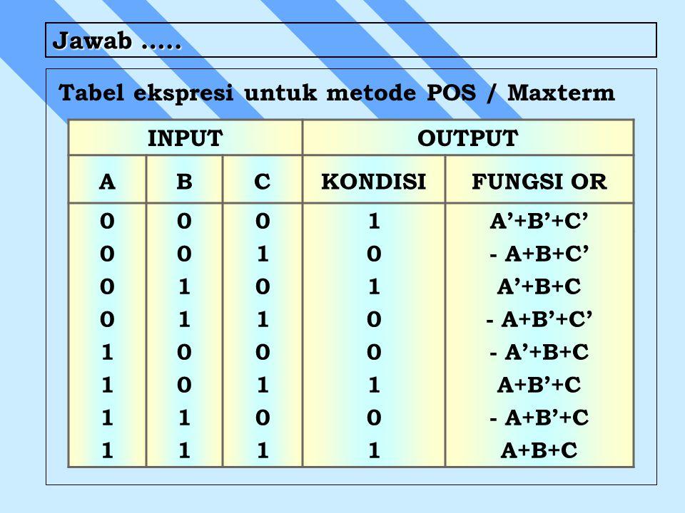 Jawab ….. Tabel ekspresi untuk metode POS / Maxterm INPUTOUTPUT ABCKONDISIFUNGSI OR 0000111100001111 0011001100110011 0101010101010101 101001011010010