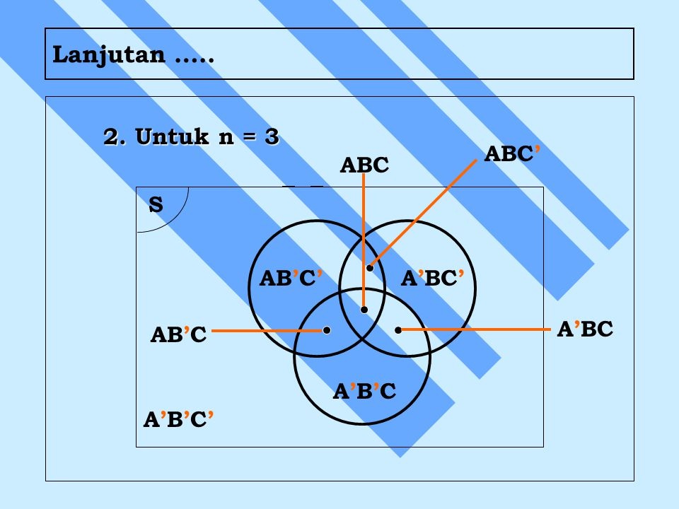 Lanjutan ….. 2. Untuk n = 3 S AB'C' A'BC' A'B'CA'B'C AB'C A'B'C'A'B'C' ABC' ABC A'BC