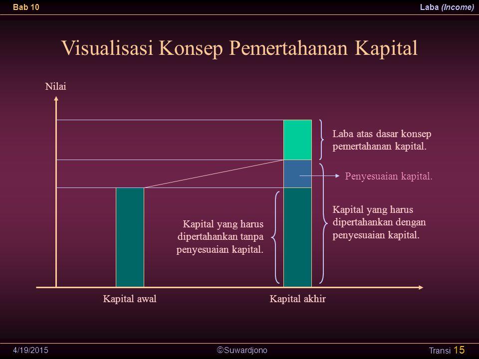  Suwardjono Bab 10Laba (Income) 4/19/2015 Transi 15 Visualisasi Konsep Pemertahanan Kapital Kapital awalKapital akhir Nilai Kapital yang harus dipert