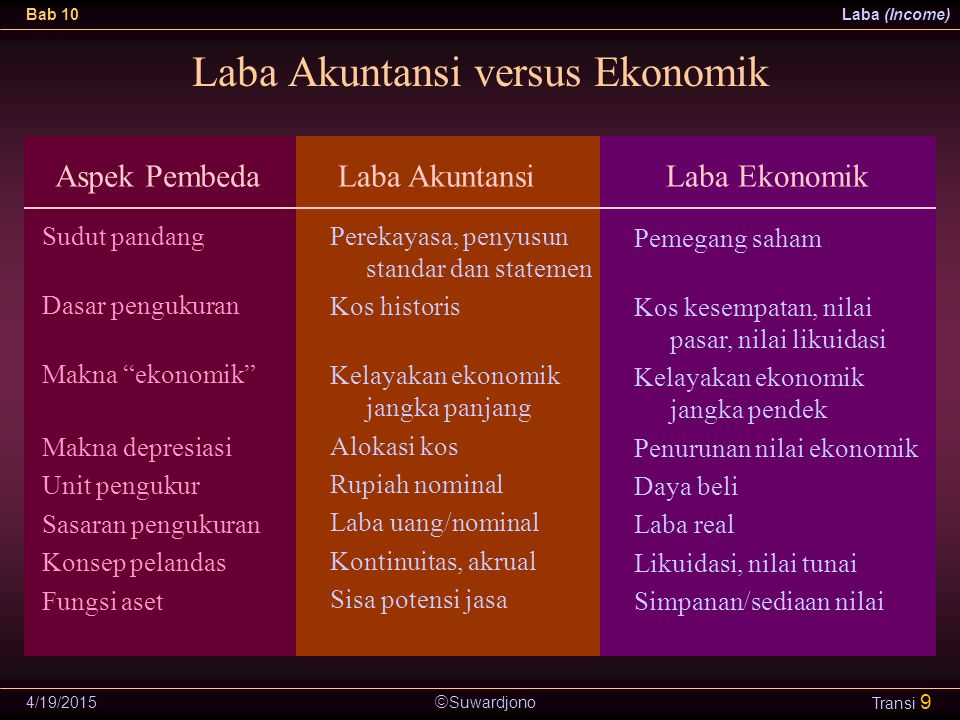 " Suwardjono Bab 10Laba (Income) 4/19/2015 Transi 9 Laba Akuntansi versus Ekonomik Sudut pandang Dasar pengukuran Makna ""ekonomik"" Makna depresiasi Un"