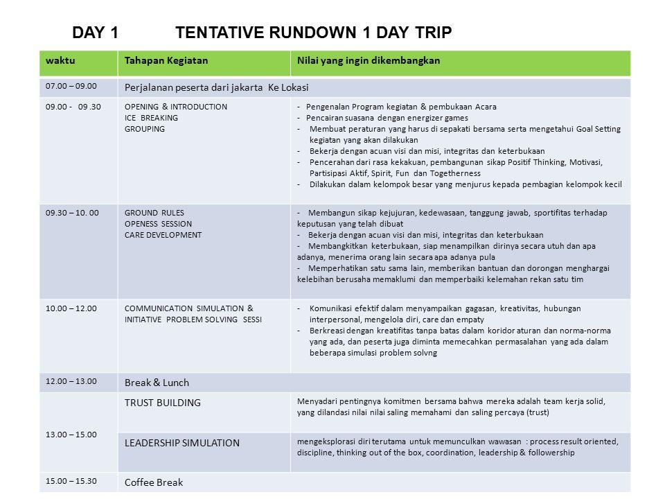 DAY 1 TENTATIVE RUNDOWN 1 DAY TRIP waktuTahapan KegiatanNilai yang ingin dikembangkan 07.00 – 09.00 Perjalanan peserta dari jakarta Ke Lokasi 09.00 -