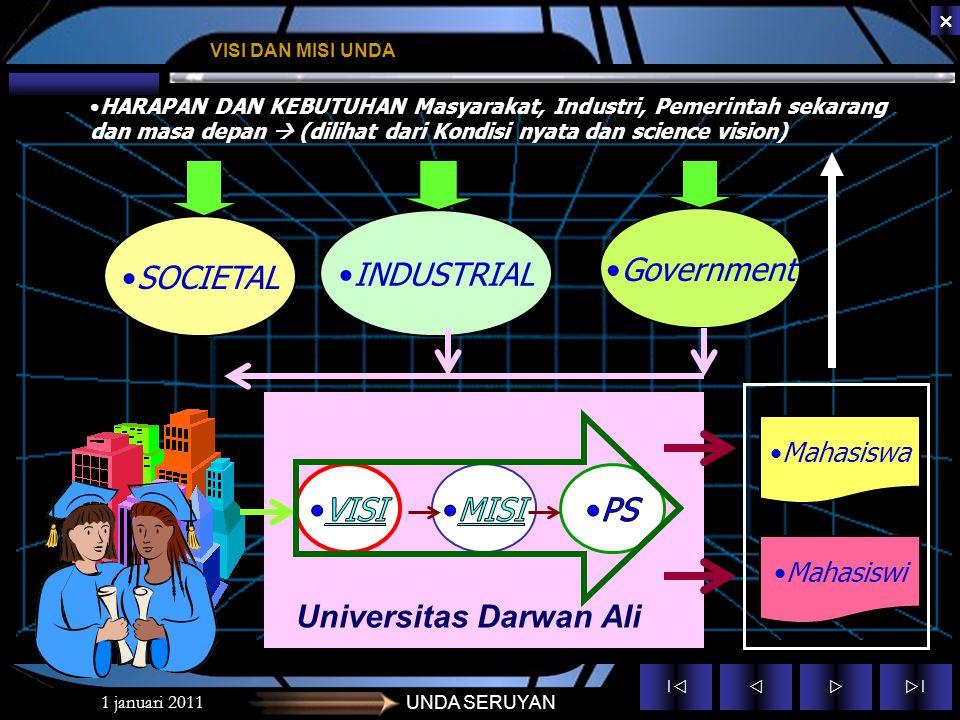 ||  ||  1 januari 2011UNDA SERUYAN VISI DAN MISI UNDA HARAPAN DAN KEBUTUHAN Masyarakat, Industri, Pemerintah sekarang dan masa depan  (dilihat dari Kondisi nyata dan science vision) SOCIETAL INDUSTRIAL Government Mahasiswa Universitas Darwan Ali Mahasiswi
