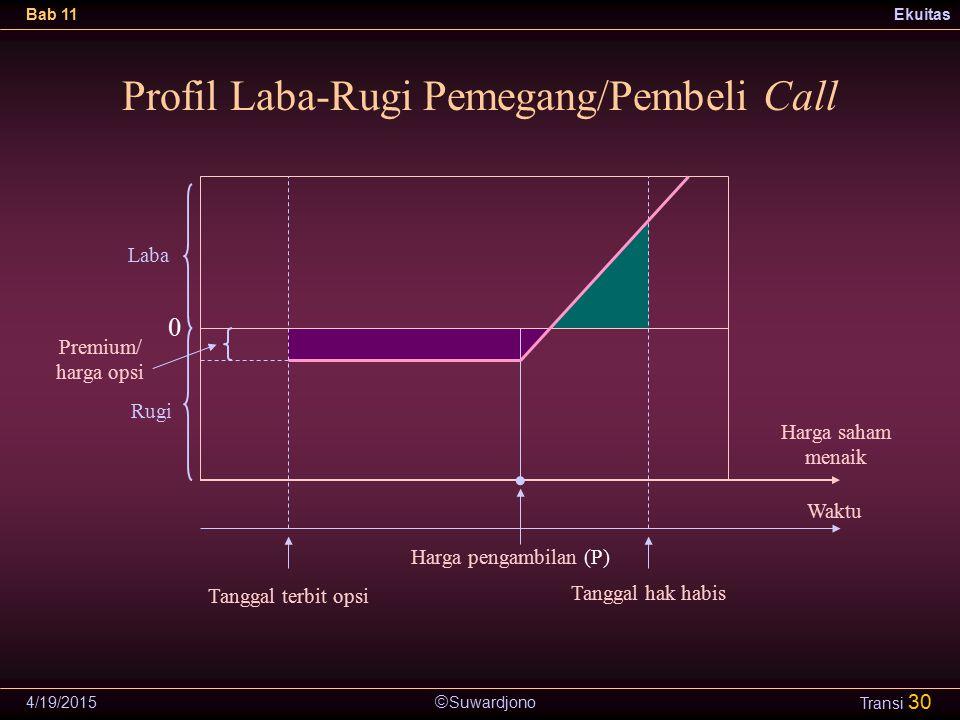  Suwardjono Bab 11Ekuitas 4/19/2015 Transi 30 Profil Laba-Rugi Pemegang/Pembeli Call Tanggal terbit opsi Harga saham menaik Waktu 0 Laba Rugi Premium