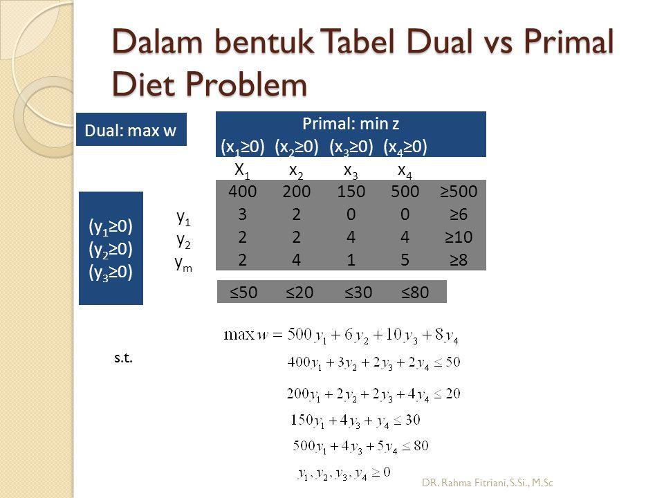 Dalam bentuk Tabel Dual vs Primal Diet Problem DR.