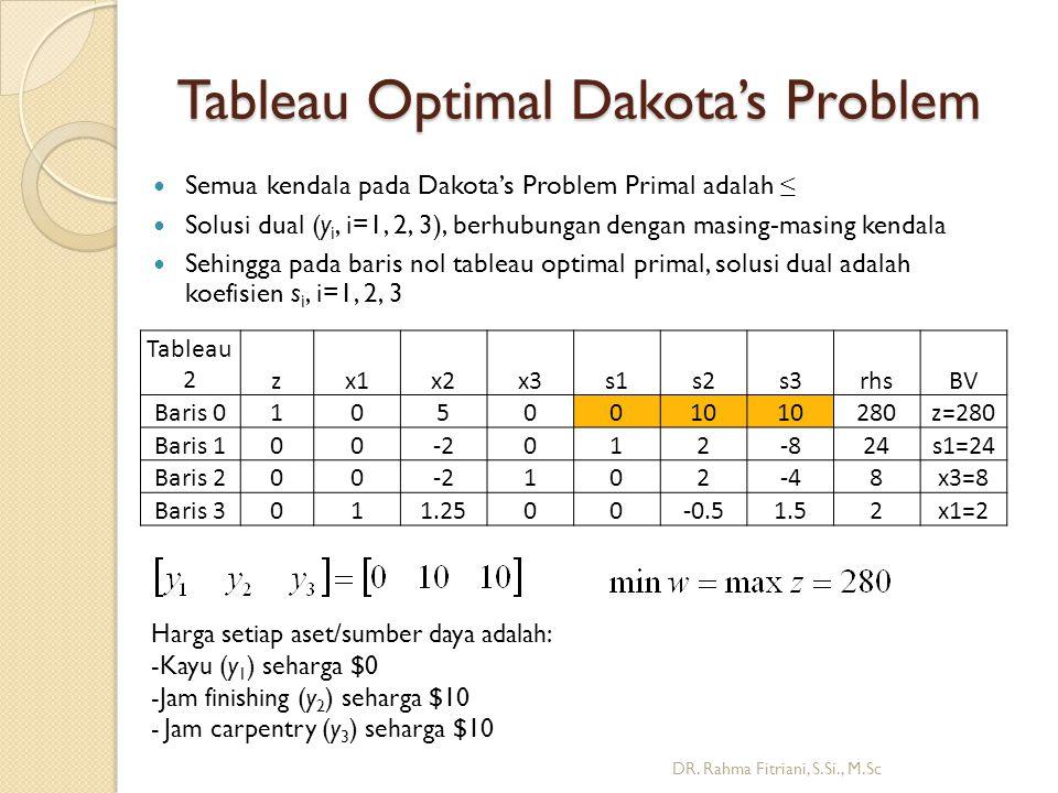 Tableau Optimal Dakota's Problem Semua kendala pada Dakota's Problem Primal adalah ≤ Solusi dual (y i, i=1, 2, 3), berhubungan dengan masing-masing kendala Sehingga pada baris nol tableau optimal primal, solusi dual adalah koefisien s i, i=1, 2, 3 DR.