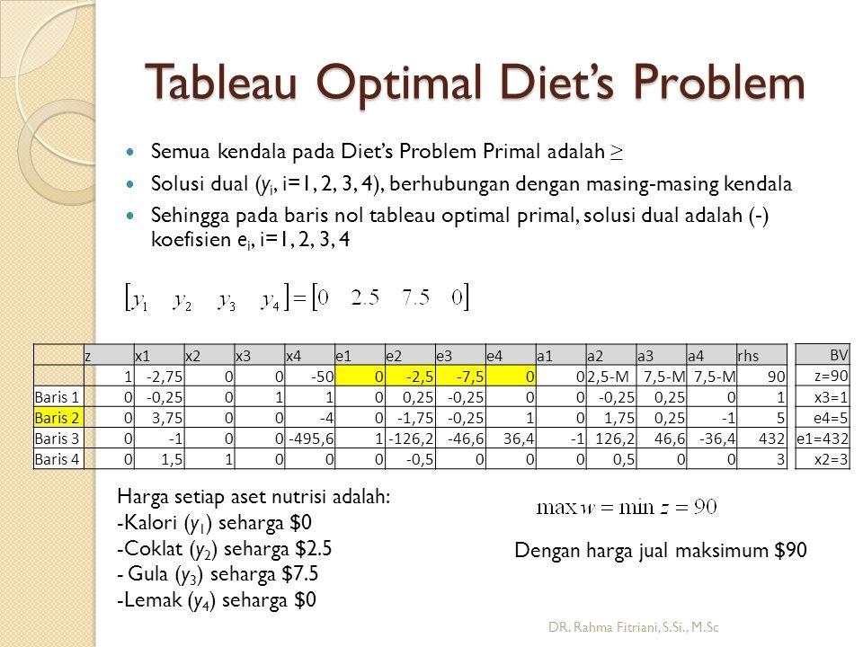 Tableau Optimal Diet's Problem DR.