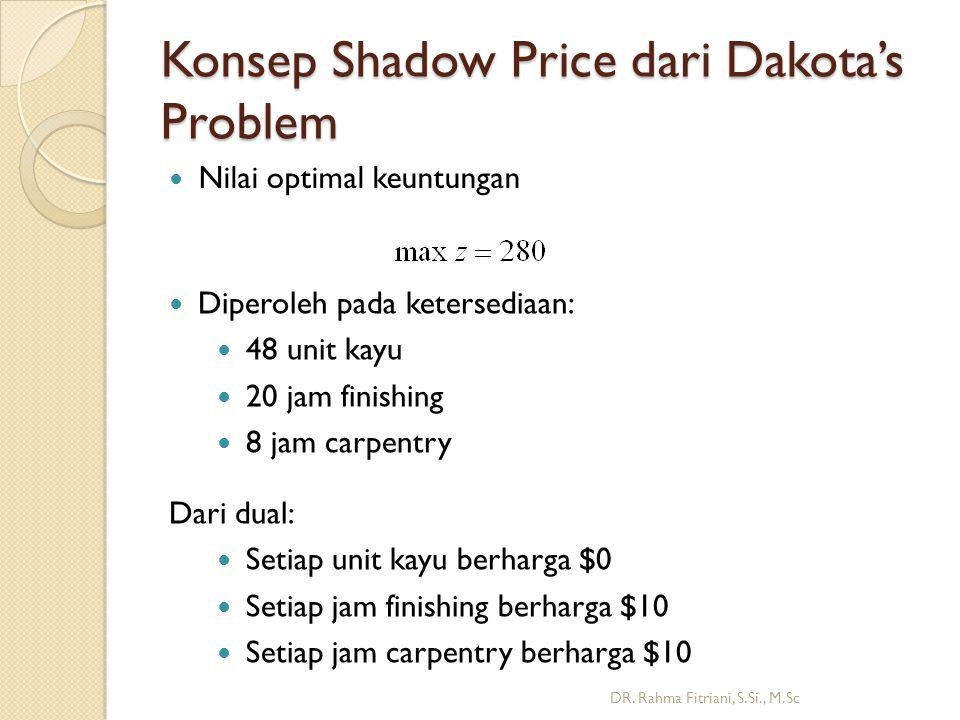 Konsep Shadow Price dari Dakota's Problem Nilai optimal keuntungan DR.