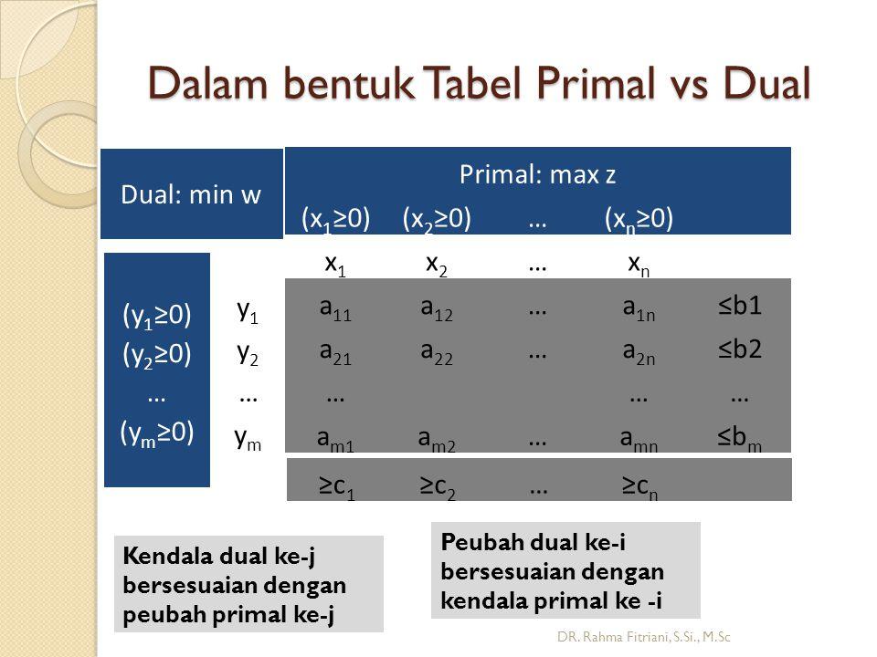 Dalam bentuk Tabel Primal vs Dual DR.