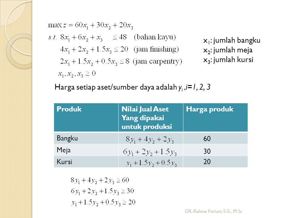 ProdukNilai Jual Aset Yang dipakai untuk produksi Harga produk Bangku Meja Kursi Harga setiap aset/sumber daya adalah y i,i=1, 2, 3 x 1 : jumlah bangku x 2 : jumlah meja x 3 : jumlah kursi 60 30 20