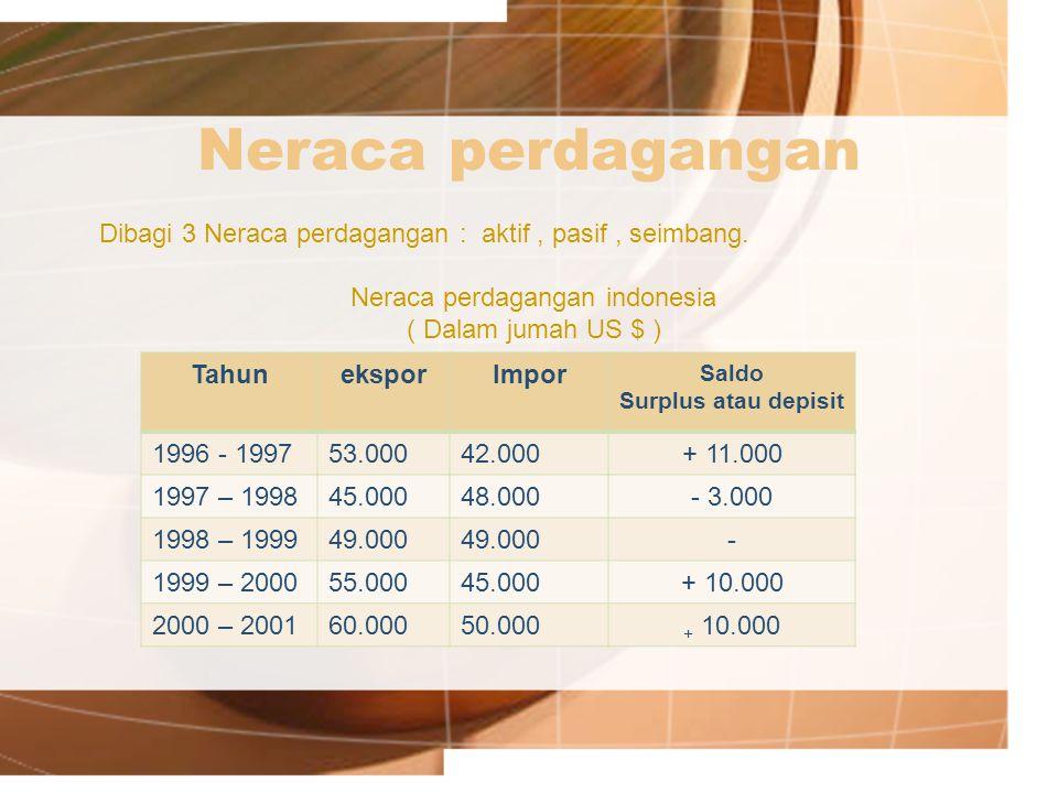 Neraca perdagangan TahuneksporImpor Saldo Surplus atau depisit 1996 - 199753.00042.000+ 11.000 1997 – 199845.00048.000- 3.000 1998 – 199949.000 - 1999