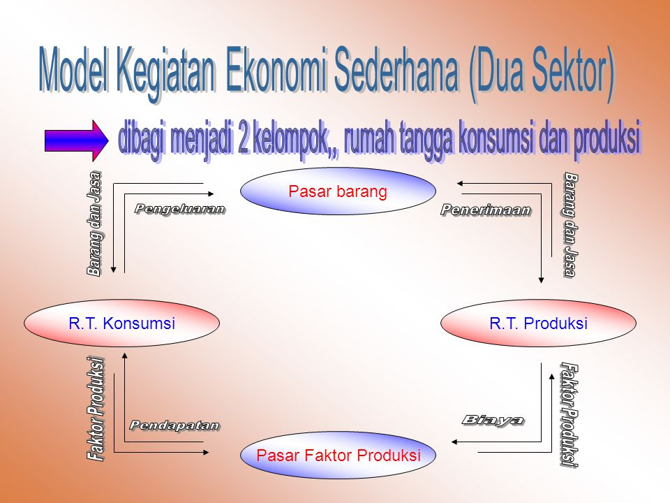 Pasar barang R.T. KonsumsiR.T. Produksi Pasar Faktor Produksi