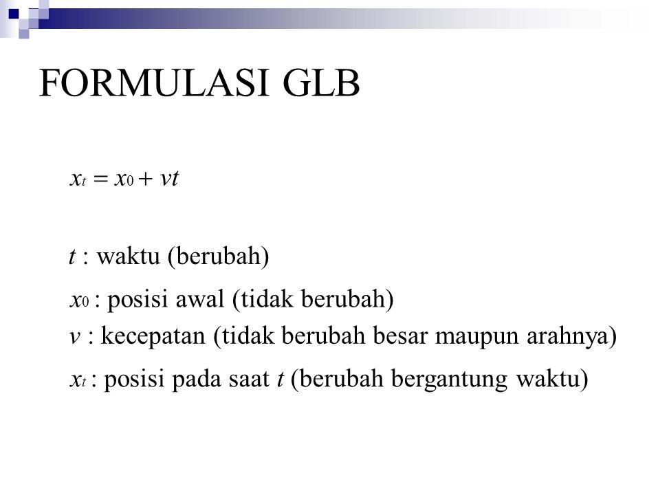 FORMULASI GLB v : kecepatan (tidak berubah besar maupun arahnya) x 0 : posisi awal (tidak berubah) t : waktu (berubah) x t : posisi pada saat t (berubah bergantung waktu) x t  x 0  vt