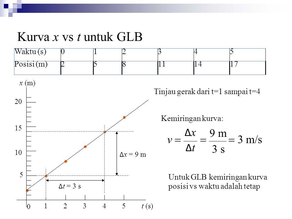 Waktu (s)012345 Posisi (m)258111417  3 m/s 5 15 10 20 1 0 2345 t (s) Kurva x vs t untuk GLB x (m) Tinjau gerak dari t=1 sampai t=4 Δ x = 9 m Δ t = 3 s Kemiringan kurva: 9 m 3 s ΔxΔtΔxΔt v  Untuk GLB kemiringan kurva posisi vs waktu adalah tetap