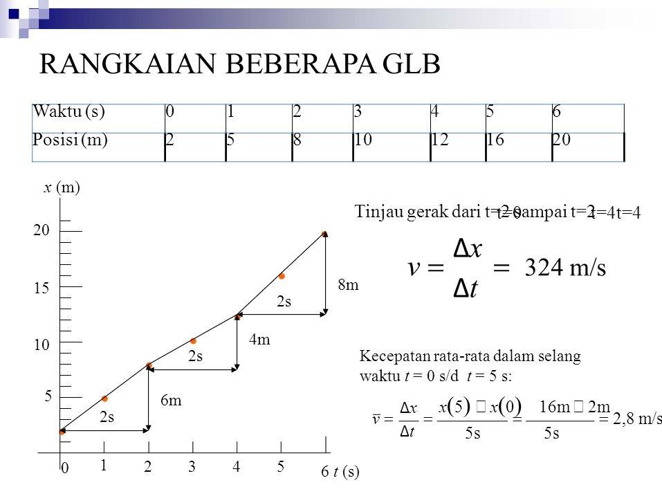 Waktu (s)0123456 Posisi (m)25810121620 x  5  −  x  0  16m −  2m ΔxΔtΔxΔt v  5 10 20 15 0 2345 6 t (s) 6m 2s 1 RANGKAIAN BEBERAPA GLB x (m) Tinjau gerak dari t=2 sampai t=2 4m 2s t=0 t=4t=4 t=6 8m 2s  324 m/s 5s  2,8 m/s  ΔxΔtΔxΔt v  Kecepatan rata-rata dalam selang waktu t = 0 s/d t = 5 s: