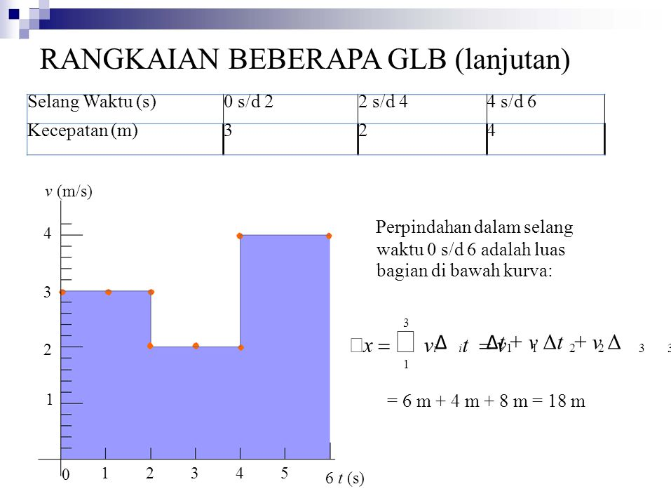 Selang Waktu (s)0 s/d 22 s/d 44 s/d 6 Kecepatan (m)324 Δ x  ∑  v i i t  v 1 1 2 2 3 3 t 2121 4 1 0 2345 6 t (s) Perpindahan dalam selang waktu 0 s/d 6 adalah luas bagian di bawah kurva: 3 Δ Δ t + v Δt + v Δ 1 = 6 m + 4 m + 8 m = 18 m RANGKAIAN BEBERAPA GLB (lanjutan) v (m/s)