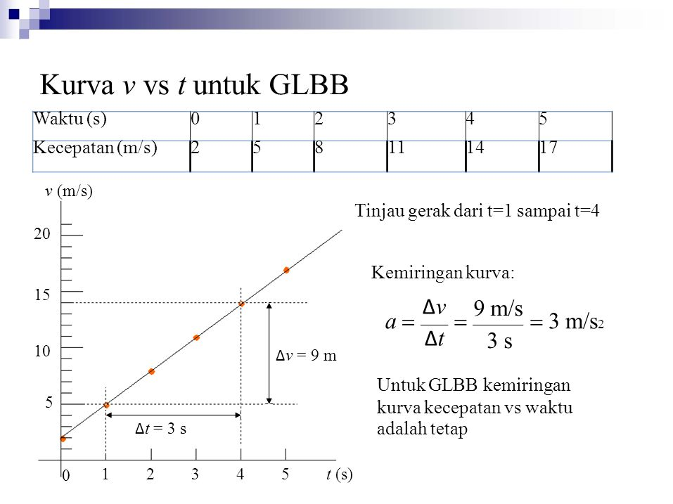 Waktu (s)012345 Kecepatan (m/s)258111417  3 m/s 2 5 15 10 20 1 0 2345 t (s) Kurva v vs t untuk GLBB v (m/s) Tinjau gerak dari t=1 sampai t=4 Δ v = 9 m Δ t = 3 s Kemiringan kurva: 9 m/s 3 s ΔvΔtΔvΔt a  Untuk GLBB kemiringan kurva kecepatan vs waktu adalah tetap