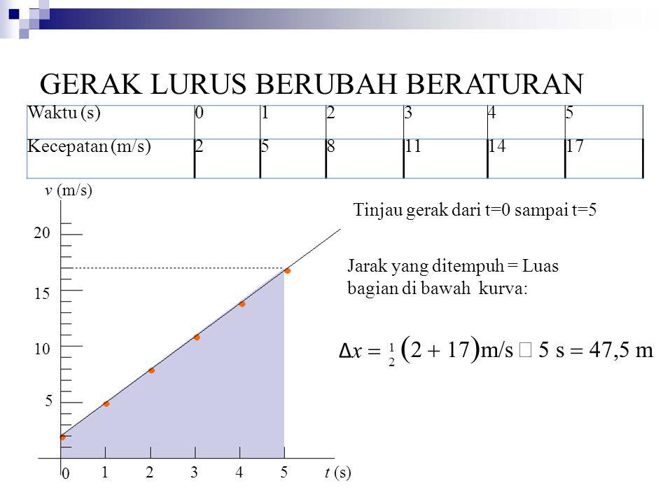 Waktu (s)012345 Kecepatan (m/s)258111417 5 10 15 20 1 0 2345 t (s) Jarak yang ditempuh = Luas bagian di bawah kurva: GERAK LURUS BERUBAH BERATURAN v (m/s) Tinjau gerak dari t=0 sampai t=5 1212  2  17  m/s  5 s  47,5 m Δ x 
