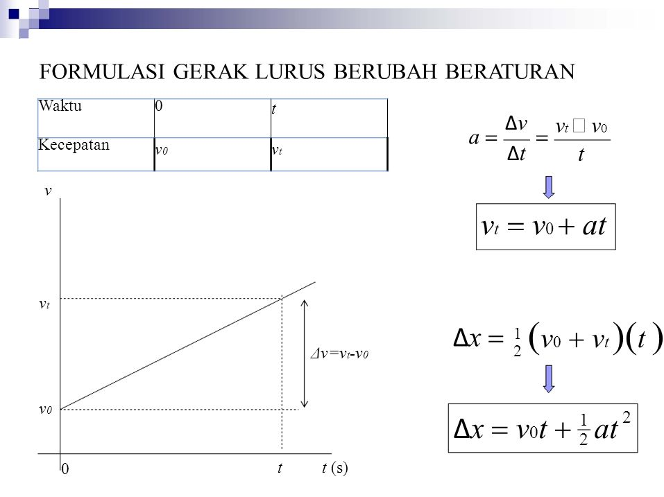 Waktu0 t Kecepatan v0v0 vtvt Δ x  v 0 t  at FORMULASI GERAK LURUS BERUBAH BERATURAN v t −  v 0 t  ΔvΔtΔvΔt a  0 tt (s) v v t  v 0  at v0v0 vtvt Δv=v t -v 0 Δ x   v 0  v t  t  1212 2 1212