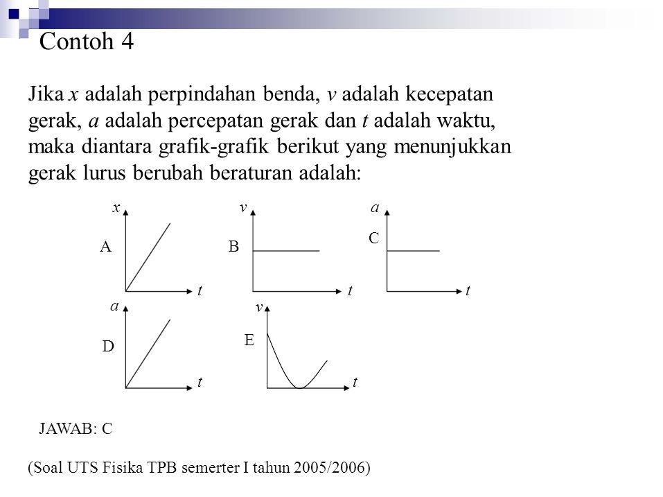 Jika x adalah perpindahan benda, v adalah kecepatan gerak, a adalah percepatan gerak dan t adalah waktu, maka diantara grafik-grafik berikut yang menunjukkan gerak lurus berubah beraturan adalah: t tttt tt vBEvBE aCaC v (Soal UTS Fisika TPB semerter I tahun 2005/2006) x A a D JAWAB: C Contoh 4