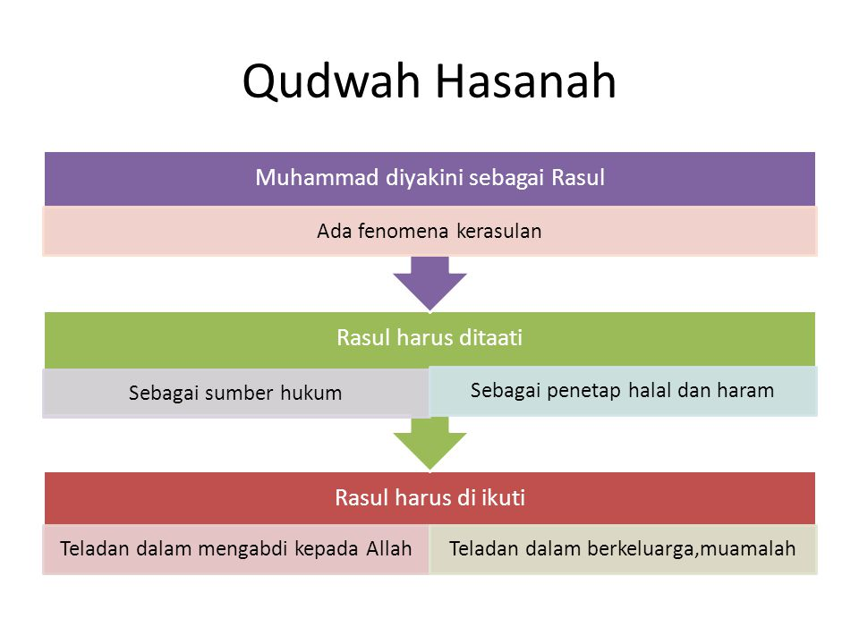 Qudwah Hasanah Rasul harus di ikuti Teladan dalam mengabdi kepada AllahTeladan dalam berkeluarga,muamalah Rasul harus ditaati Sebagai sumber hukum Seb