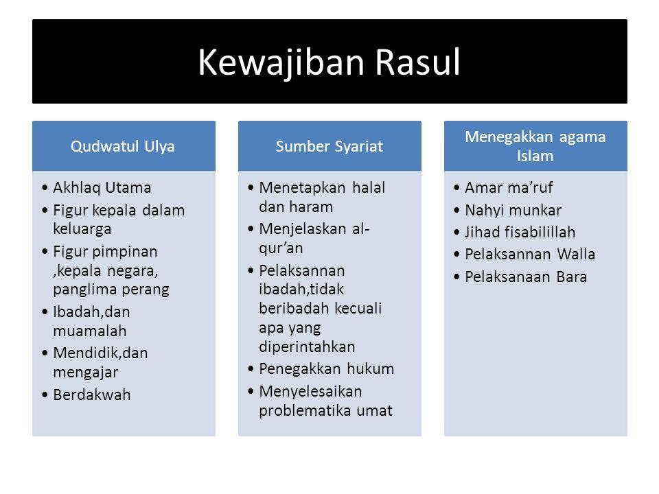 Kewajiban Rasul Qudwatul Ulya Akhlaq Utama Figur kepala dalam keluarga Figur pimpinan,kepala negara, panglima perang Ibadah,dan muamalah Mendidik,dan