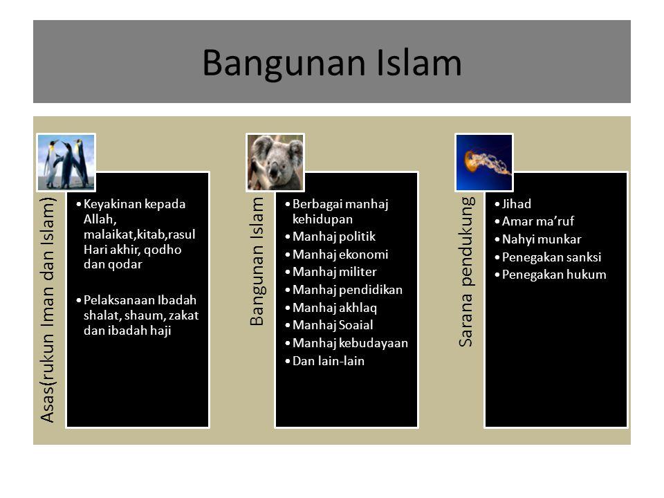 Bangunan Islam Asas(rukun Iman dan Islam) Keyakinan kepada Allah, malaikat,kitab,rasul Hari akhir, qodho dan qodar Pelaksanaan Ibadah shalat, shaum, z