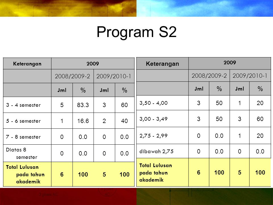 Program S2 Keterangan2009 2008/2009-22009/2010-1 Jml% % 3 - 4 semester 583.3360 5 - 6 semester 116.6240 7 - 8 semester 00.00 Diatas 8 semester 00.00 Total Lulusan pada tahun akademik 61005 Keterangan 2009 2008/2009-22009/2010-1 Jml% % 3,50 - 4,00 350120 3,00 - 3,49 350360 2,75 - 2,99 00.0120 dibawah 2,75 00.00 Total Lulusan pada tahun akademik 61005
