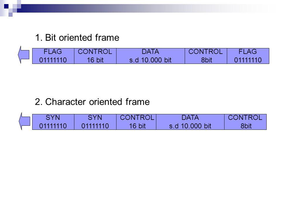 FLAG 01111110 CONTROL 16 bit DATA s.d 10.000 bit CONTROL 8bit FLAG 01111110 SYN 01111110 SYN 01111110 CONTROL 16 bit DATA s.d 10.000 bit CONTROL 8bit 1.