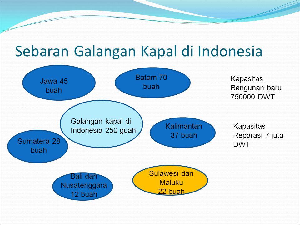 Sebaran Galangan Kapal di Indonesia Galangan kapal di Indonesia 250 guah Batam 70 buah Jawa 45 buah Sumatera 28 buah Kalimantan 37 buah Bali dan Nusat
