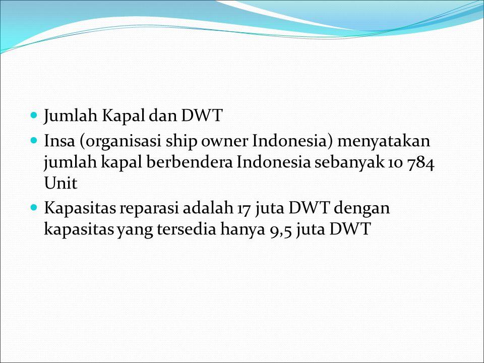 Jumlah Kapal dan DWT Insa (organisasi ship owner Indonesia) menyatakan jumlah kapal berbendera Indonesia sebanyak 10 784 Unit Kapasitas reparasi adala