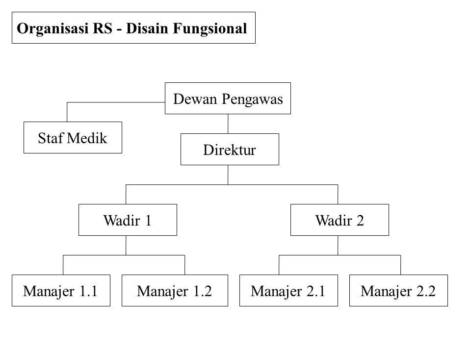 Dewan Pengawas Direktur Manajer 2.2Manajer 2.1Manajer 1.2Manajer 1.1 Organisasi RS - Disain Fungsional Wadir 1Wadir 2 Staf Medik
