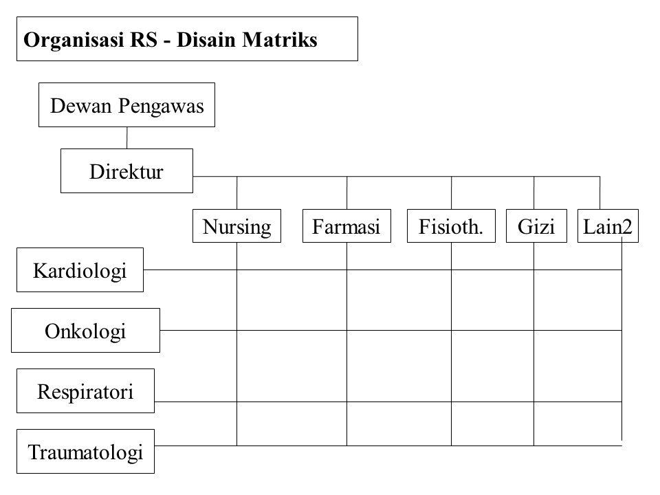 Dewan Pengawas Direktur Traumatologi Organisasi RS - Disain Matriks Kardiologi Onkologi Nursing Respiratori FarmasiFisioth.GiziLain2
