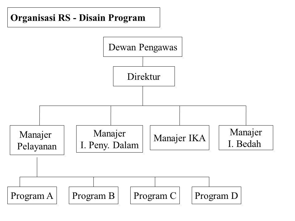 Dewan Pengawas Direktur Manajer I. Bedah Manajer IKA Manajer I. Peny. Dalam Manajer Pelayanan Organisasi RS - Disain Program Program AProgram BProgram